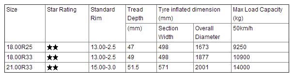 Radial-OTR-Tire-06S